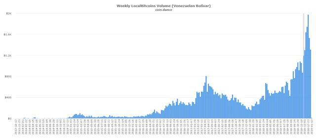 volumen intercambio bitcoin bolivares venezolanos en localbitcoins