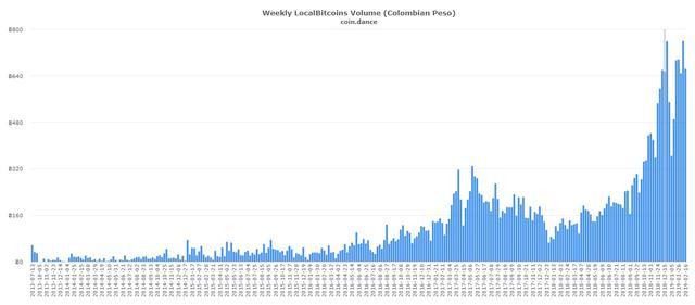 gráfico coindance volumen bitcoins intercambiados en localbitcoins colombia