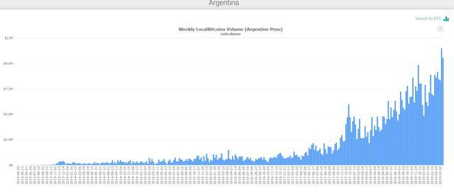 Récord volumen de negocio LocalBitcoins Argentina
