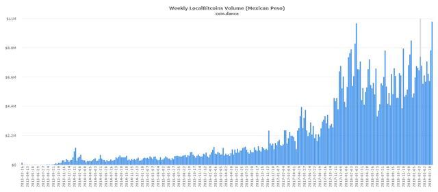 volumen de intercambio de bitcoins en localbitcoins méxico