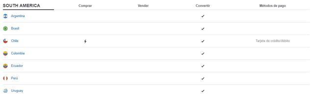 Lista de servicios y formas de pago aceptadas por Coinbase para los países de Sudamérica