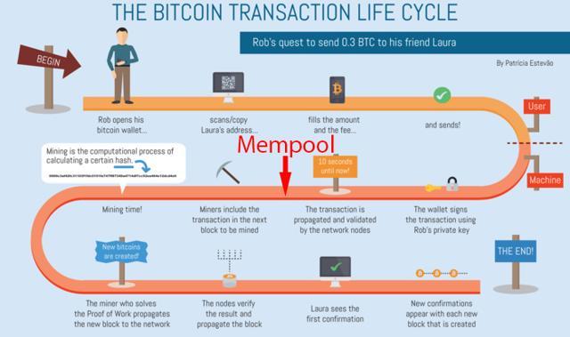 que es el bitcoin mempool