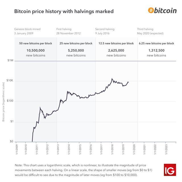 gráfico con fechas históricas halvings bitcoin