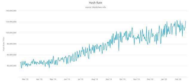 bitcoin hash ráta)