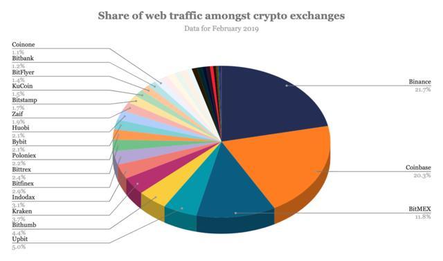 comparativa visitas recibidas por exchanges de criptomonedas: binance vs coinbase