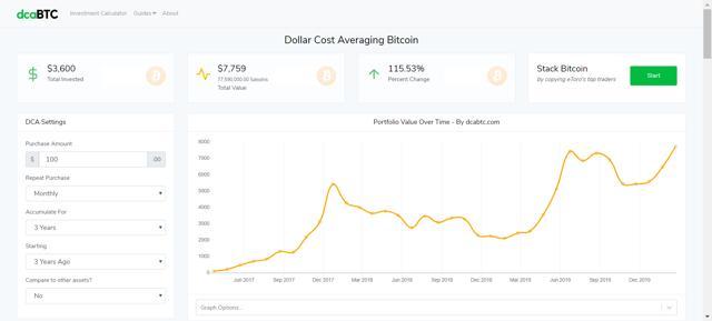 cómo funciona el dollar costa average o promedio de precios de compra de bitcoin