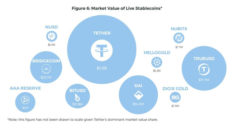 capitalizacion de mercado de las principales stablecoins